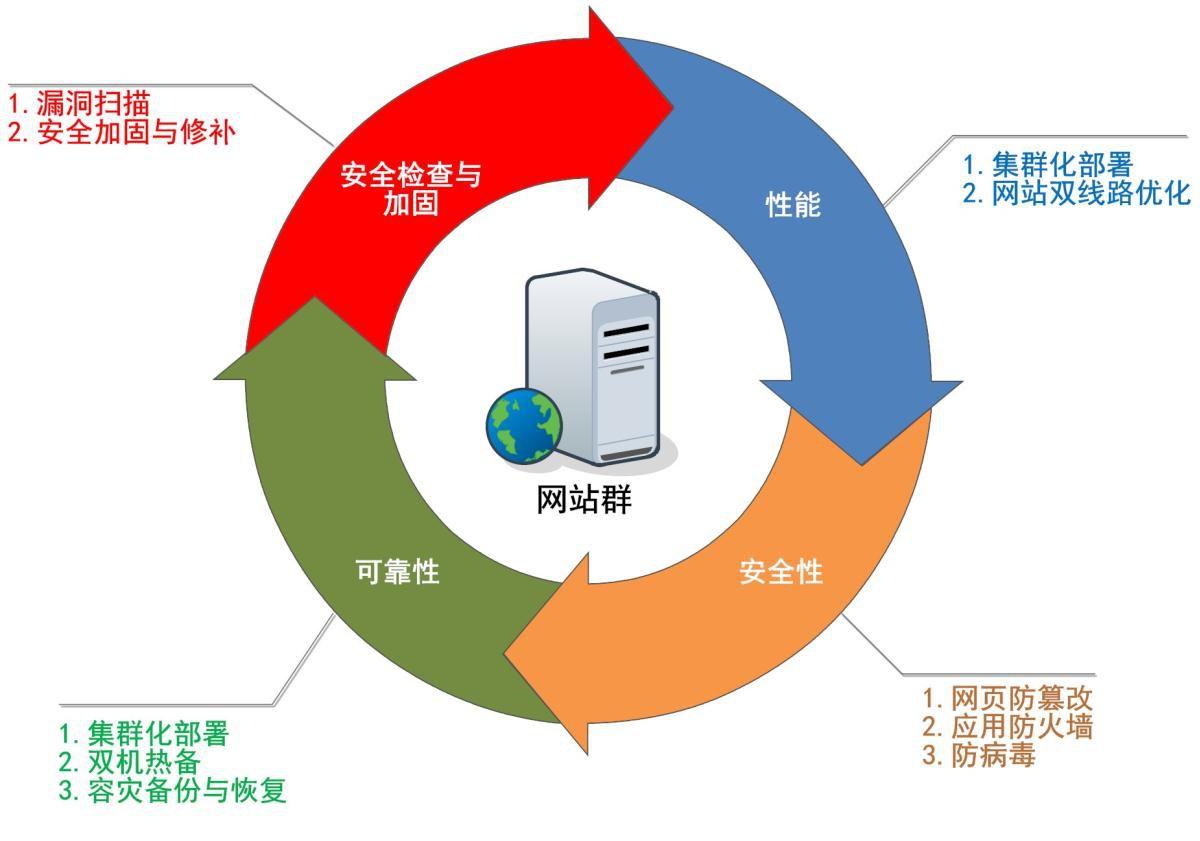 网站建设对企业的重要性